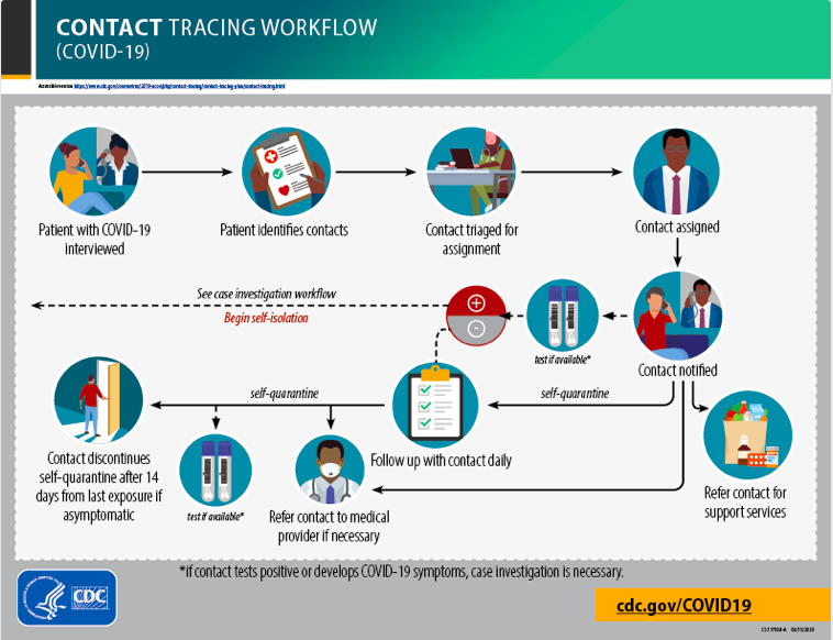 CONTACT-TRACING-WORKFLOW