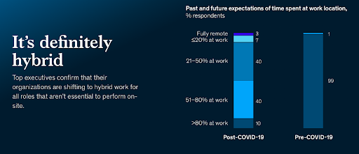 EXPECTATIONS-TIME-SPENT-AT-WORK