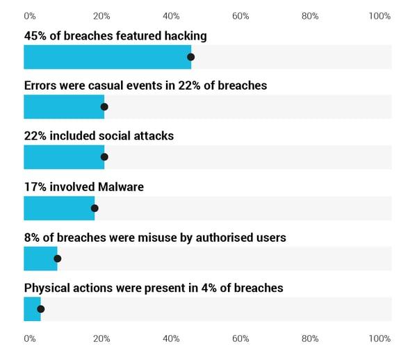 graph of data breaches