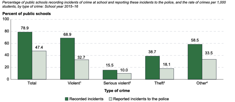 National Center for Education Statistics: Percent of public schools graph