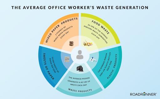 average-office-worker-waste