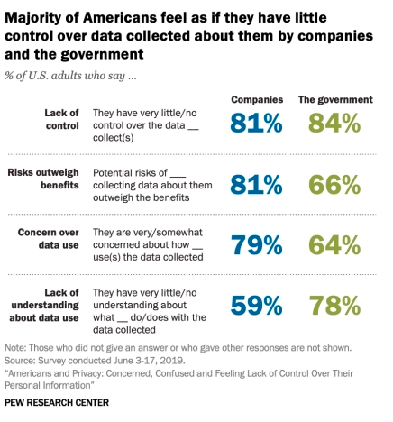 statistics about control over data